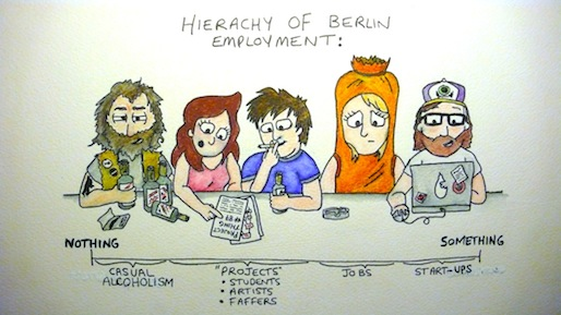 Job hierarchy. Image taken from: http://venturevillage.eu/