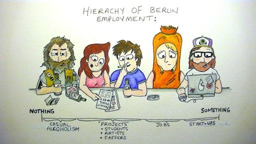 hiérarchie de l'emploi à Berlin